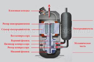 Компрессор кондиционера устройство