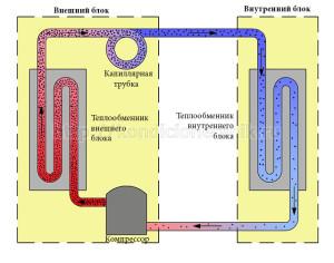 Принцип работы холодильного контура кондиционера