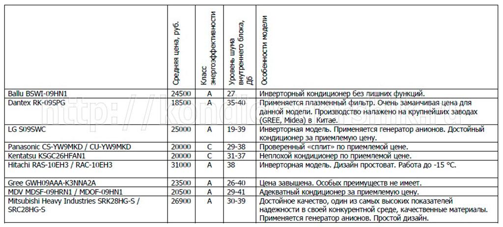 Список средних кондиционеров