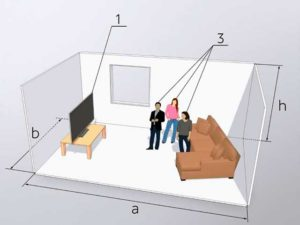 Мощность сплит-системы в зависимости от площади квартиры