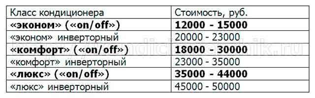 Цены на инверторные и традиционные кондиционеры