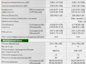 Что обозначают характеристики сплит-системы