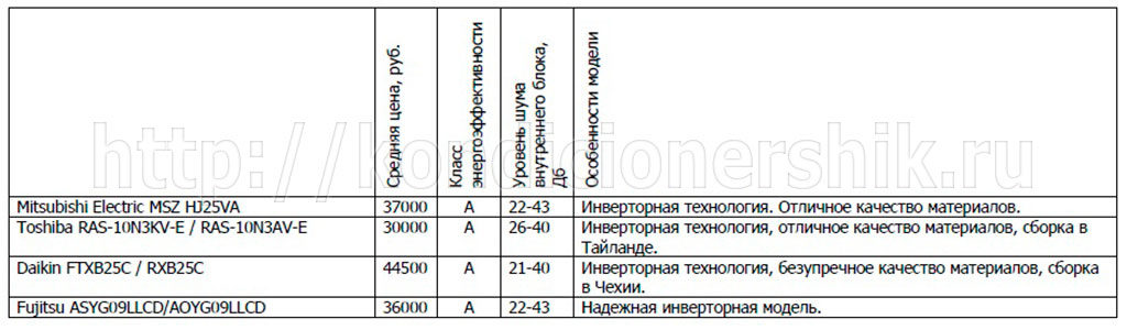 Рейтинг кондиционеров для дома