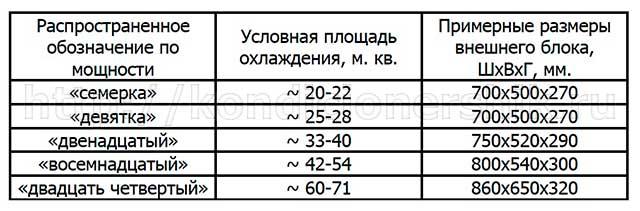 Таблица с основными размерами внешнего блока