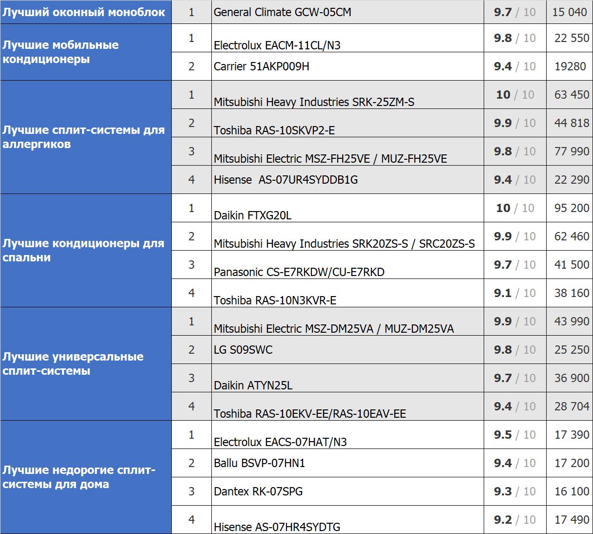 Таблица лучших брендов 2019