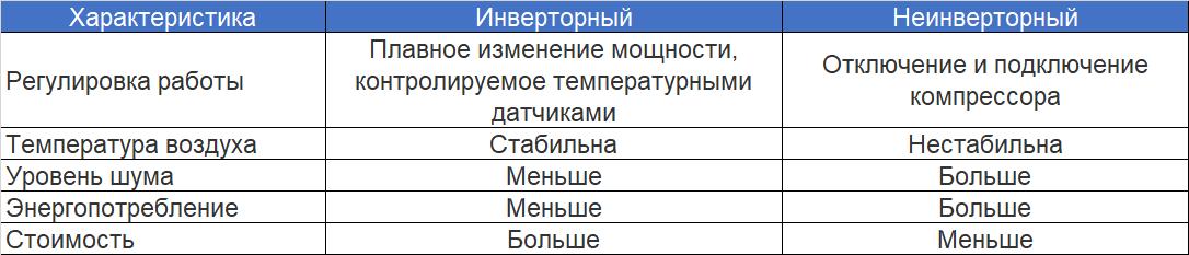 Сравнительная таблица инверторных кондиционеров с неинверторными