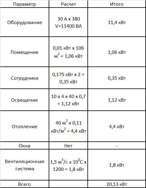 Таблица расчёта тепловыделения