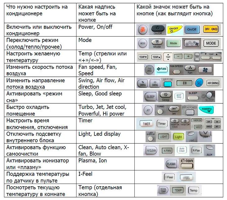 Кнопки кондиционера