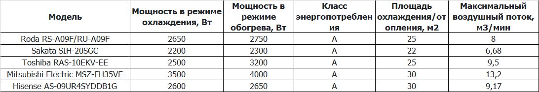 Таблица с характеристиками сплит-систем